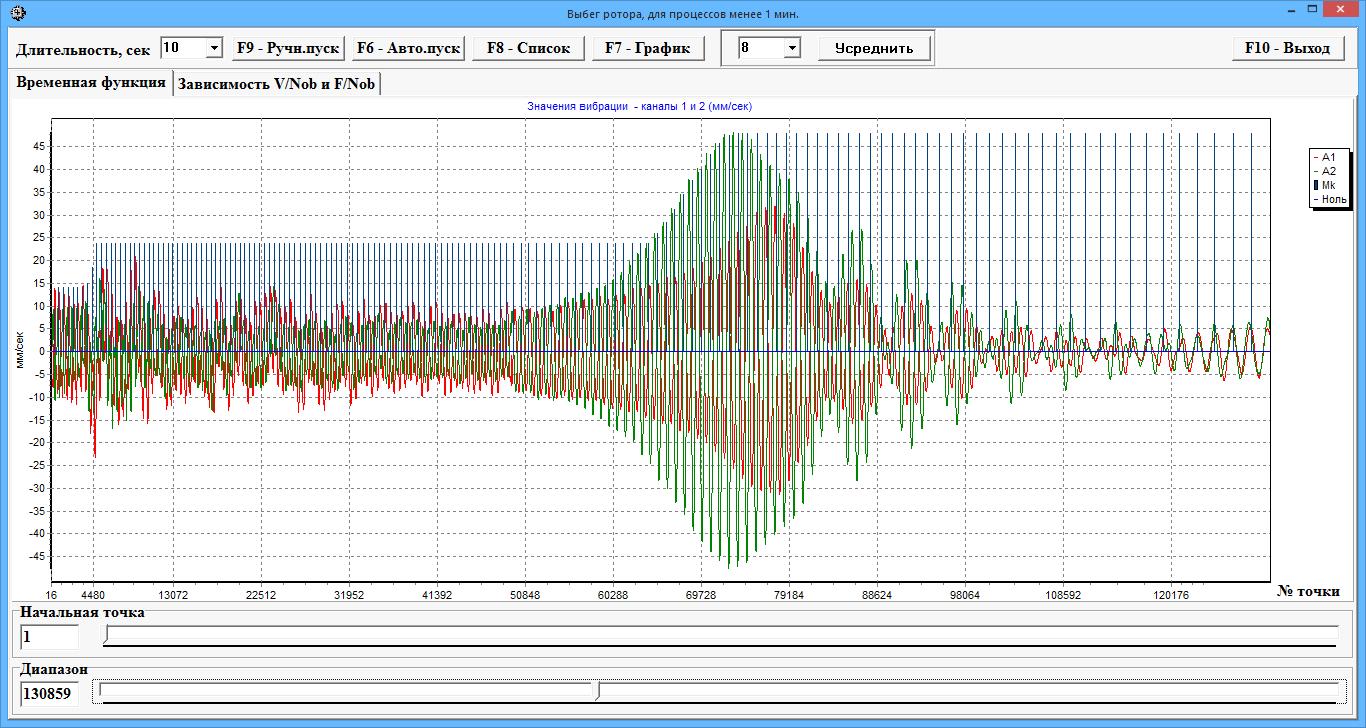 Прибор Балком-1 - Графики изменения амплитуды и фазы вибрации, полученные при выбеге ротора.