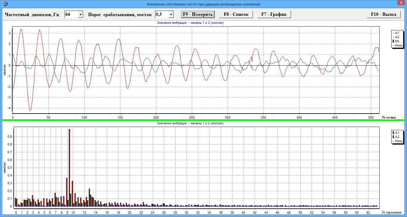 Прибор Балком-2 - Спектральный и гармонический (от частоты вращения ротора) анализ.